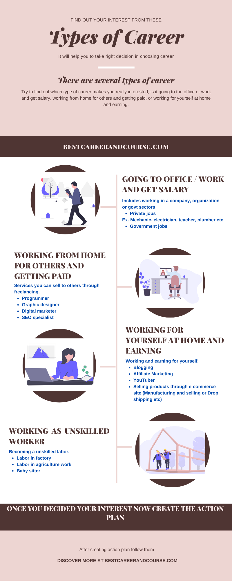 What is career and types of career